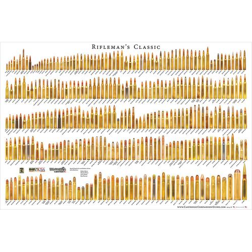 Rifleman's Classic Cartridge Comparison Guide Poster
