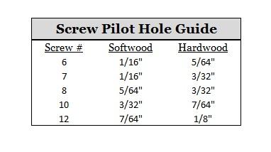 Screw Pilot Hole Guide