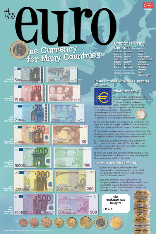 Euro Chart and Bills