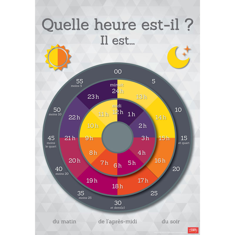 Telling Time French Poster