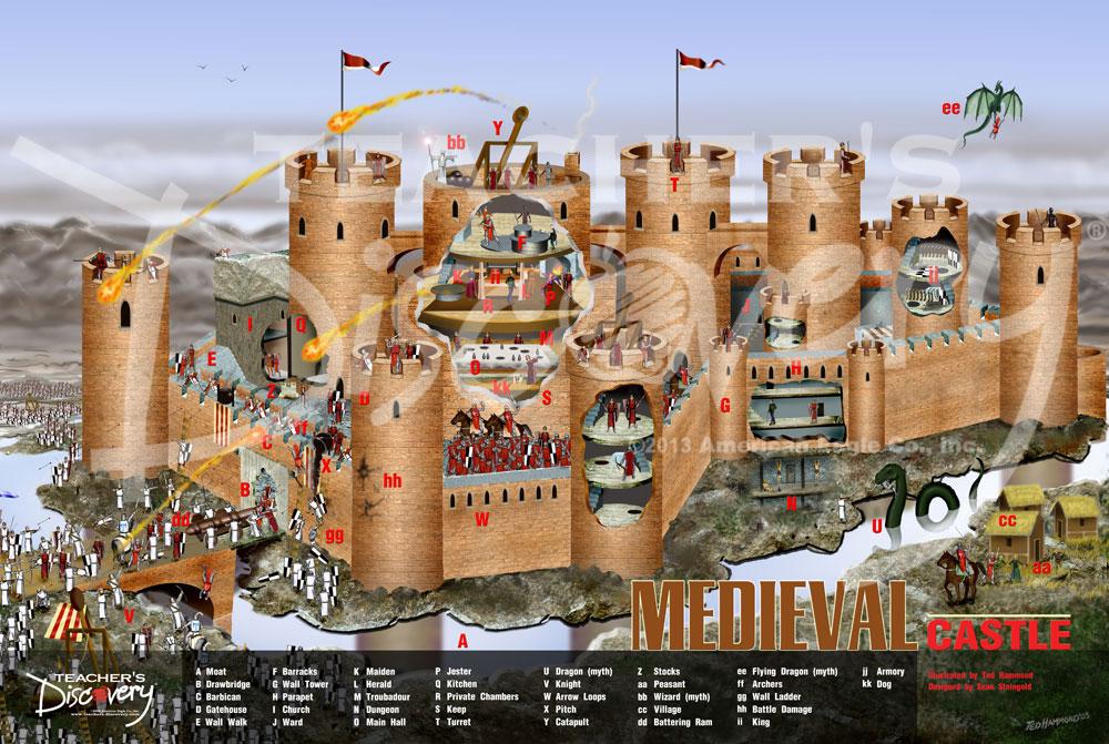 Medieval Castle Chart