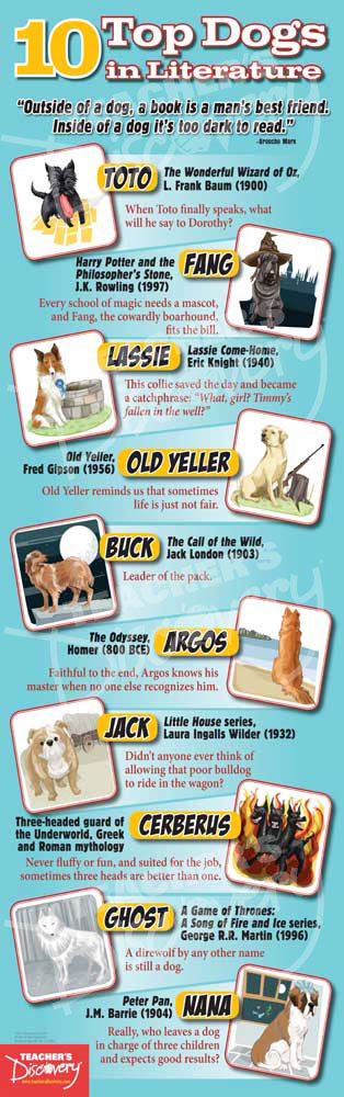 10 Top Dogs in Literature Poster