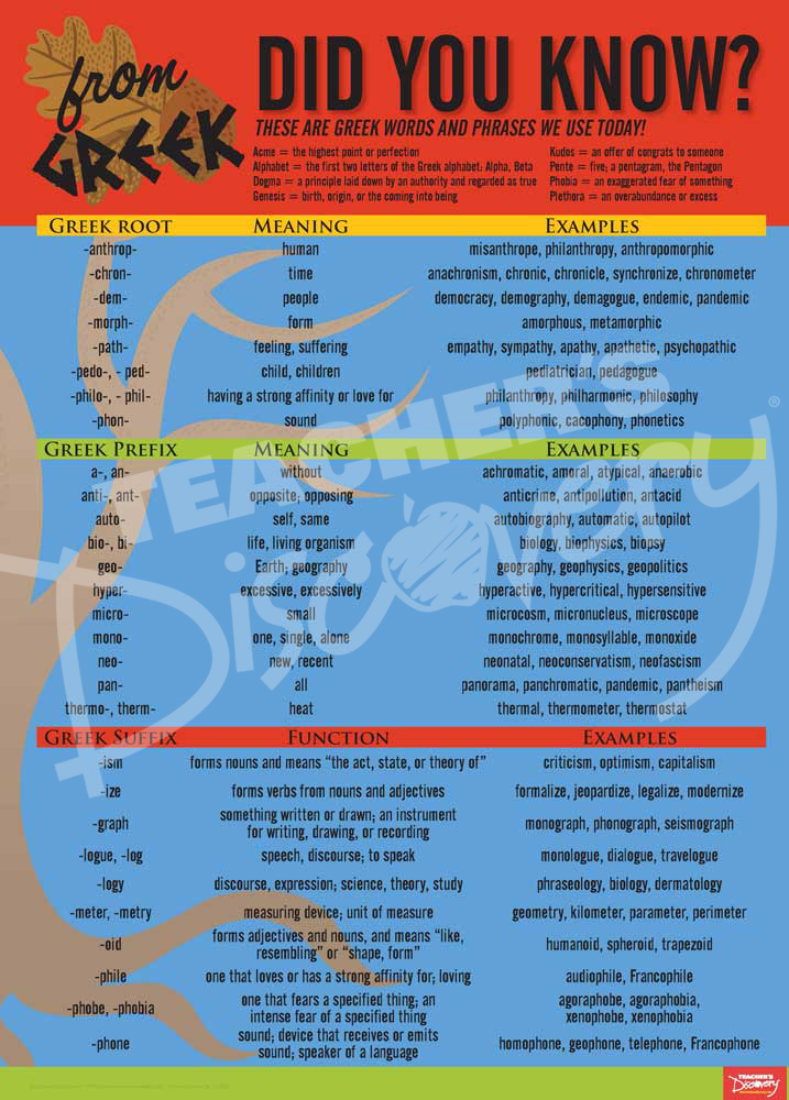 Greek Language Common Roots Poster