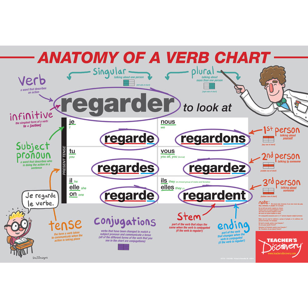 Anatomy of a Verb Chart French Poster