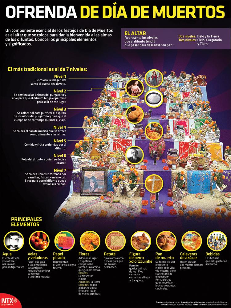 Ofrenda de Día de Muertos Infographic Poster