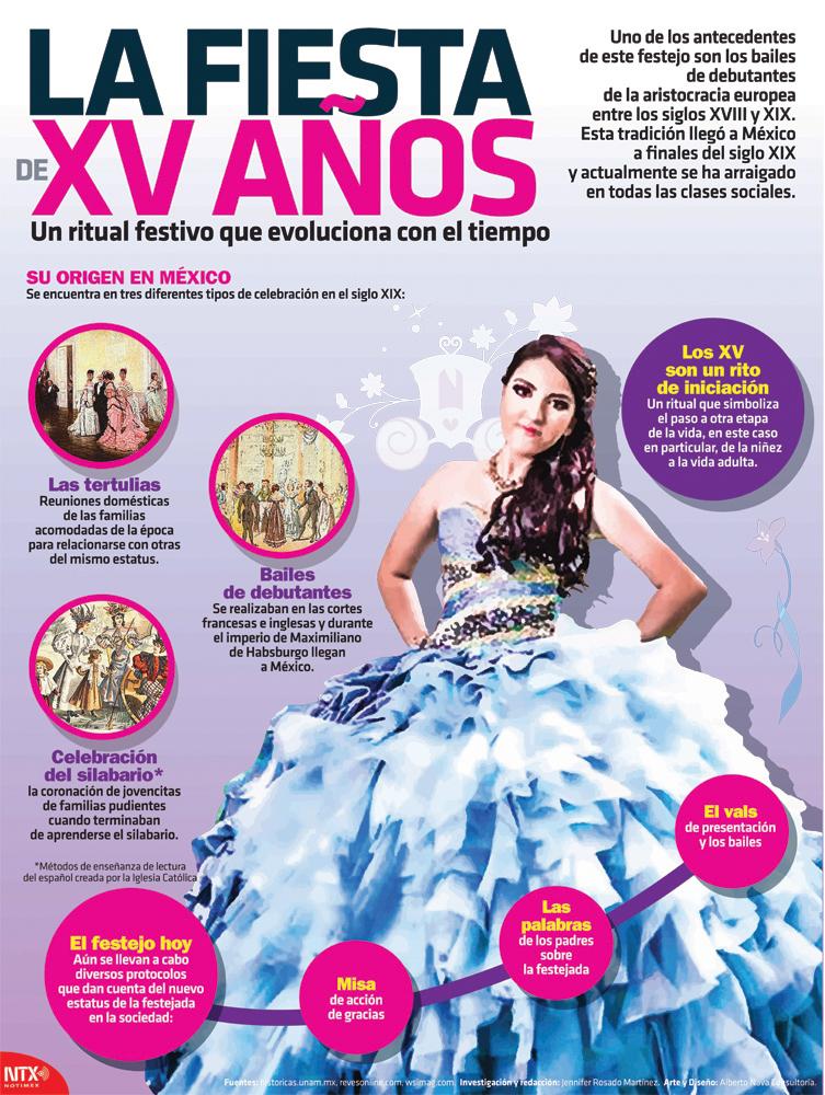 La fiesta de XV años Infographic Poster