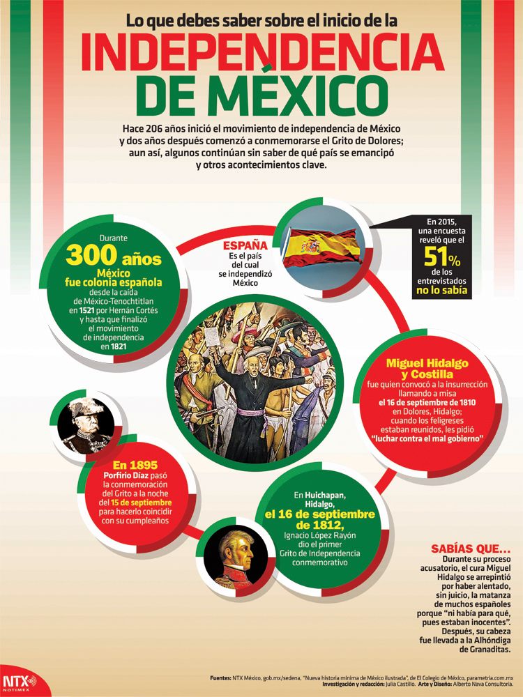 Independencia de México Infographic Poster