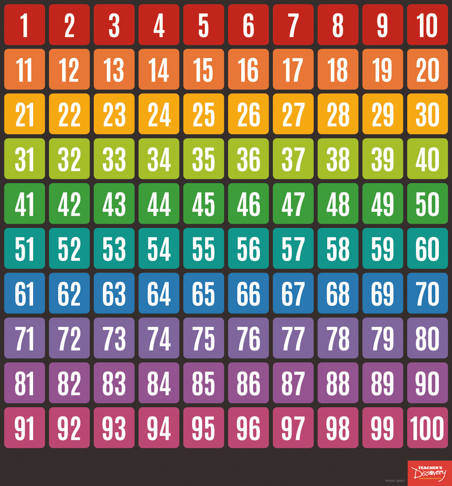 Numbers 1–100 Chart