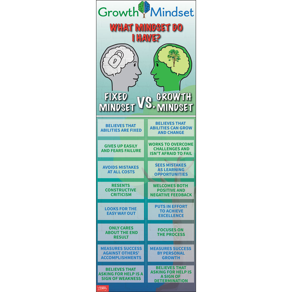 Fixed vs. Growth Mindset Skinny Poster