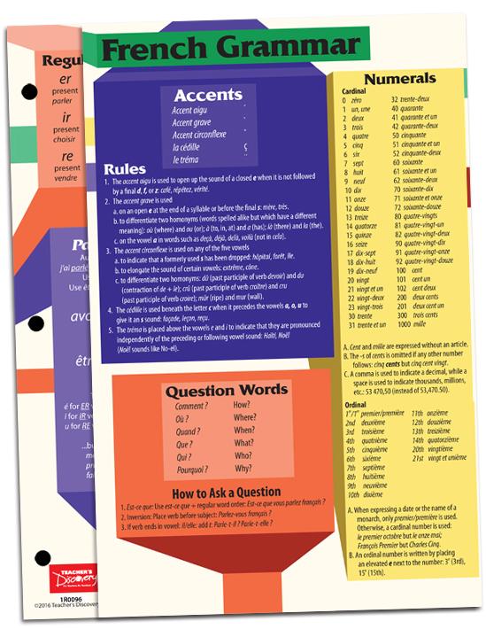 French Grammar Card