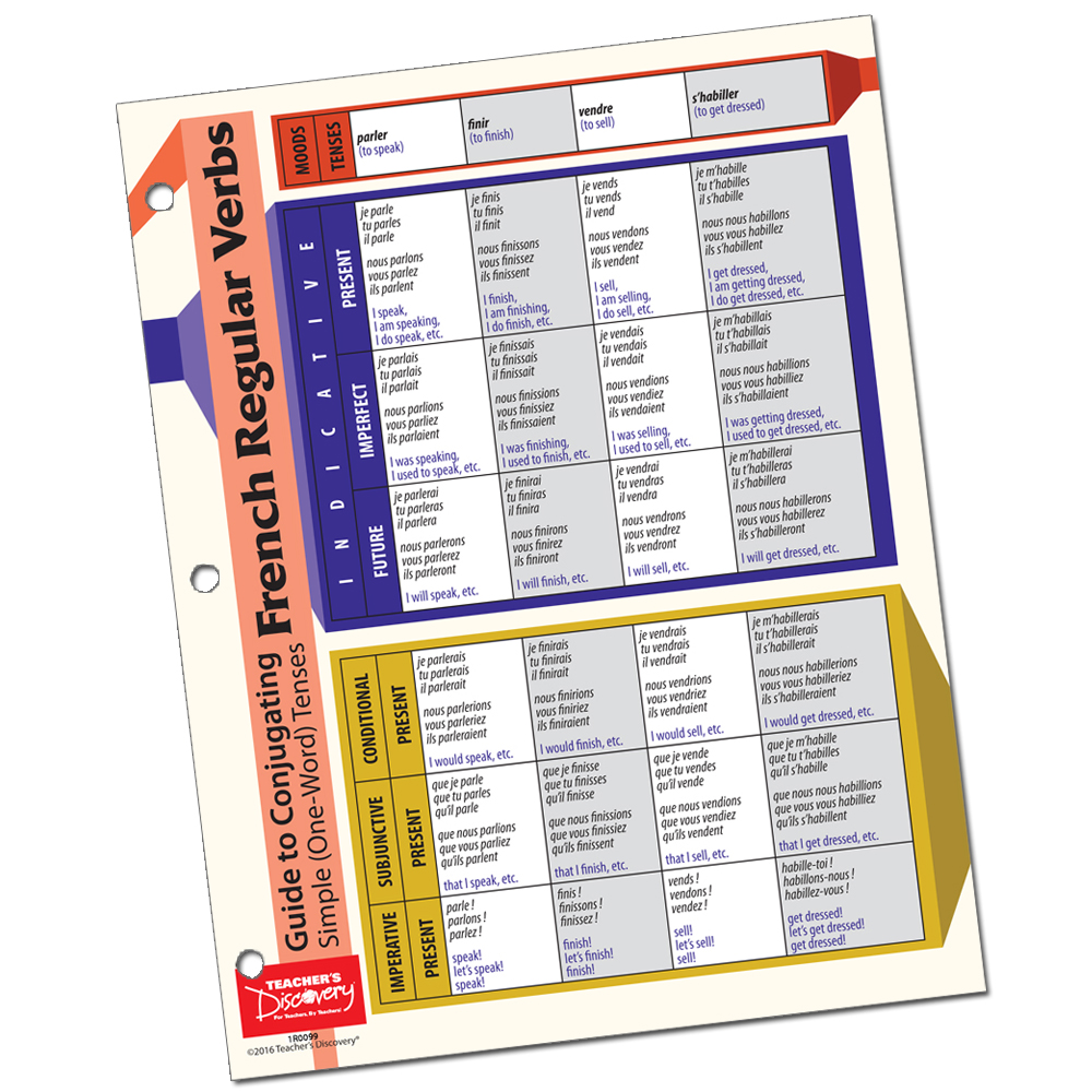 French Verb Card