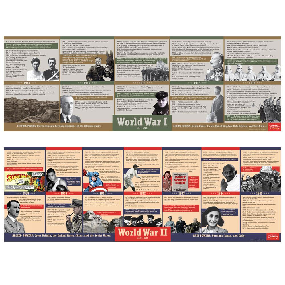 World War I and World War II Timelines Poster Set