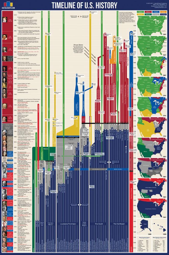 Timeline of U.S. History Chart