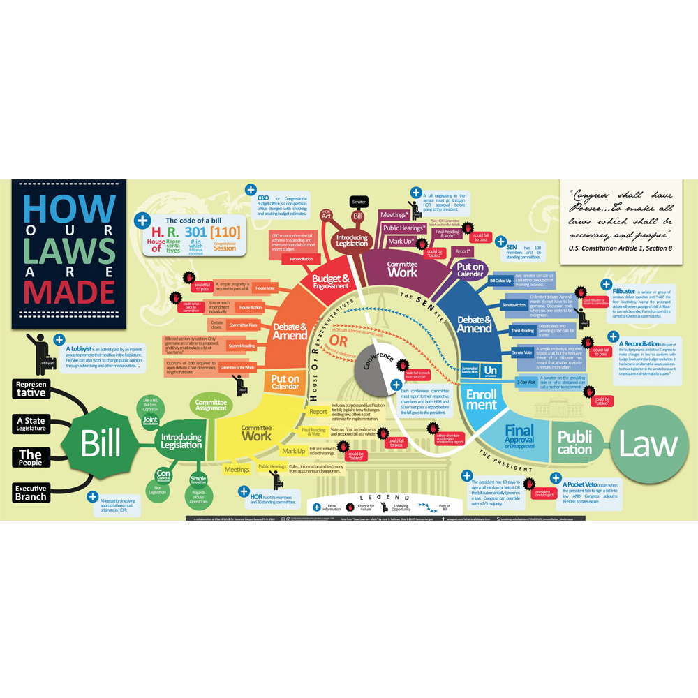 How Our Laws Are Made Infographic Chart