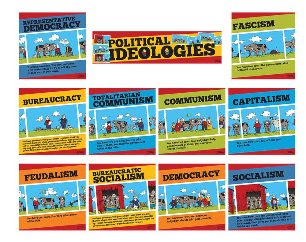 Political and Economic Ideologies Mini-Poster Set