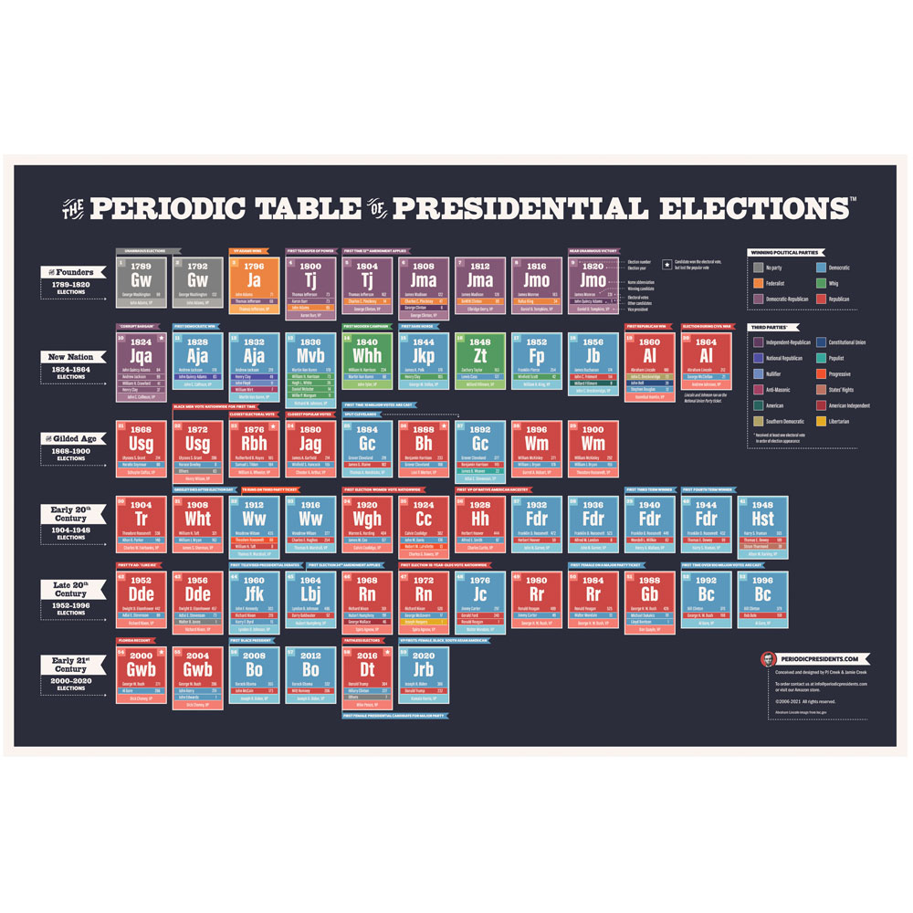 Periodic Table of Presidential Elections Chart