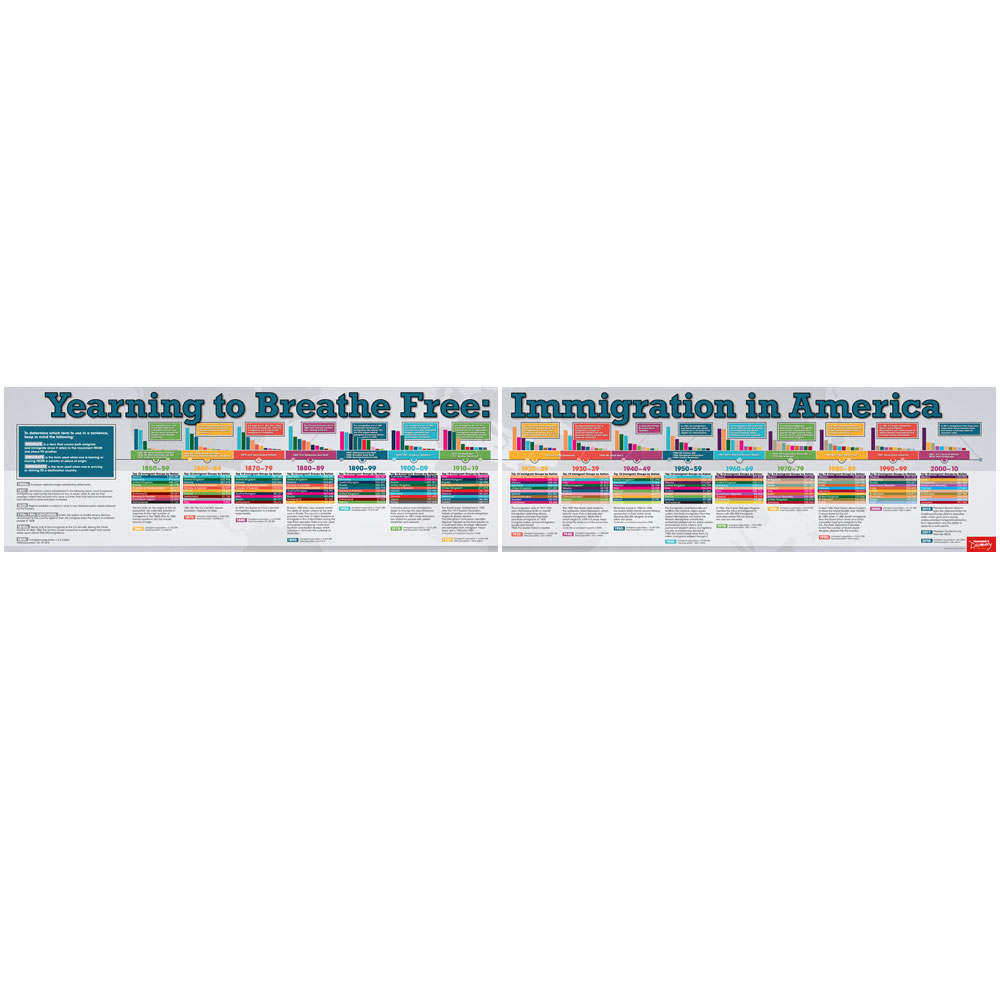 Yearning to Breathe Free: Immigration in America Timeline Poster Set