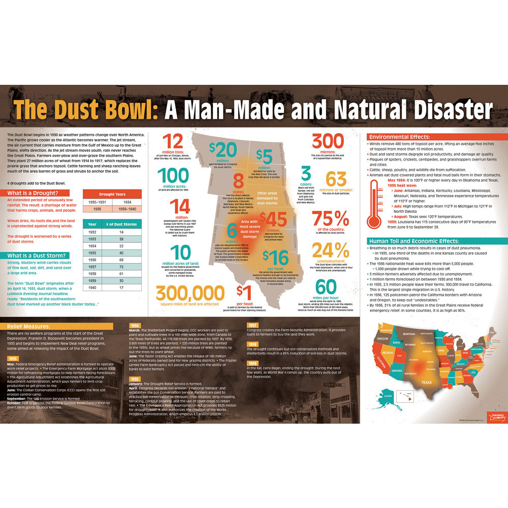 Dust Bowl Infographic