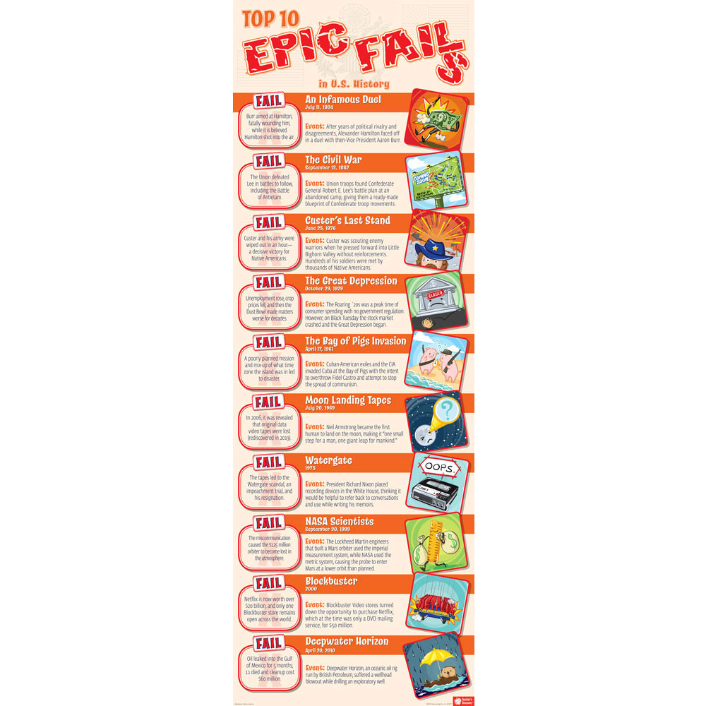 Epic Fails of U.S. History Skinny Poster