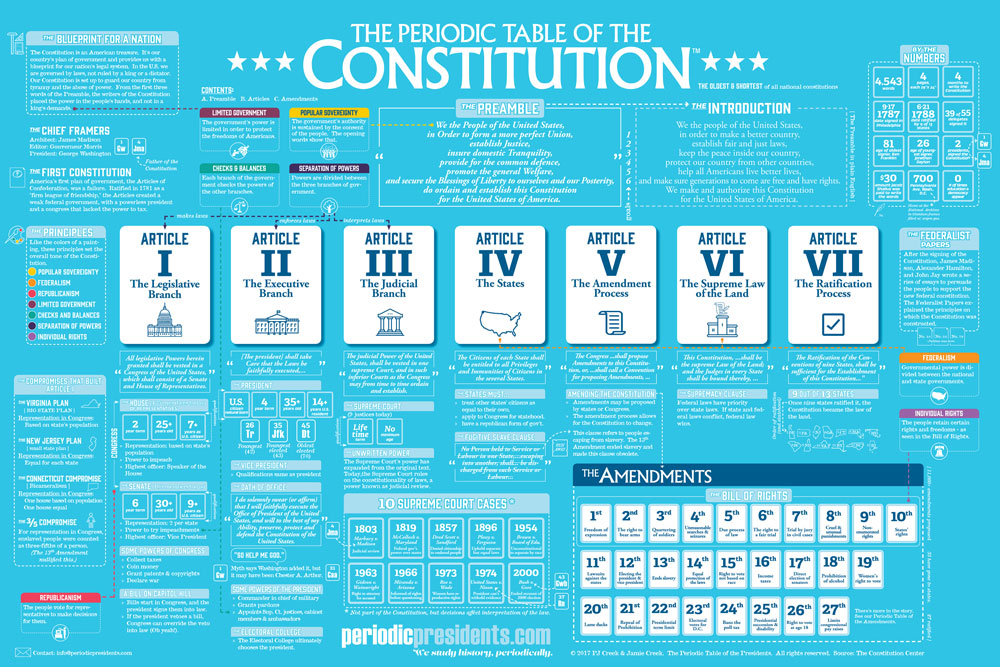 Periodic Table of the Constitution Chart