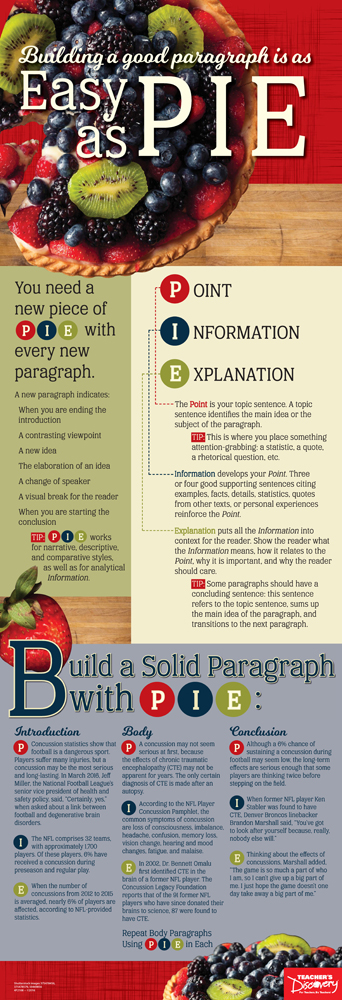 Paragraphs as Easy as PIE Poster
