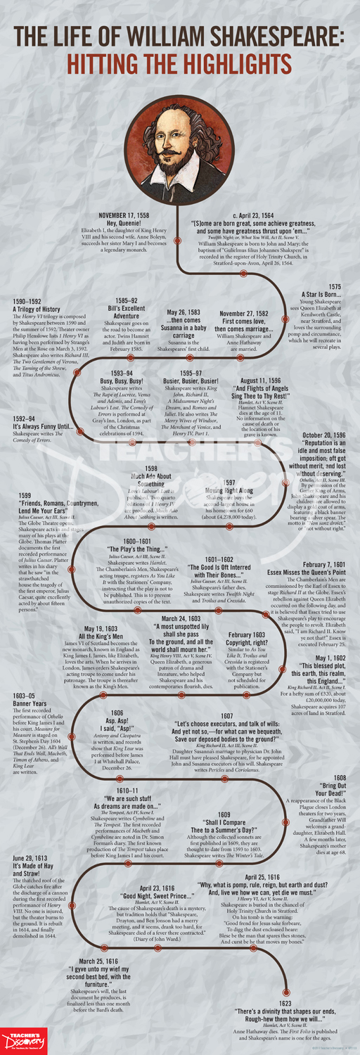 Shakespeare: Highlights of a Life! Poster