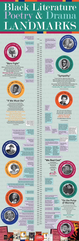 Black Literature Poetry and Drama Landmarks Timeline Banner