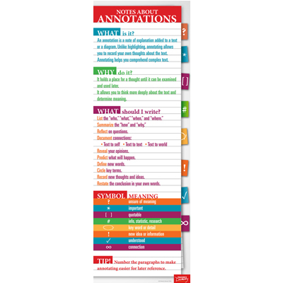Annotations Skinny Poster