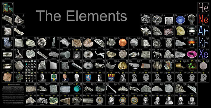Chemistry elements of the periodic table elements of the periodic table urtaz Choice Image